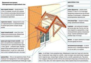 Схема монтажа деревянного двускатного козырька над входом
