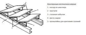 Схема сборки металлической лестницы