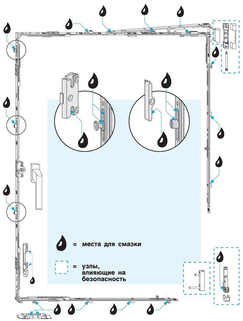 Для продления срока эксплуатации ключевые узлы механизма окна необходимо периодически смазывать