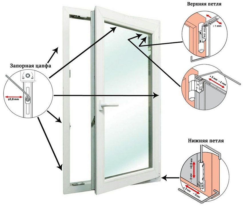 Схема регулировки створки металлопластикового окна