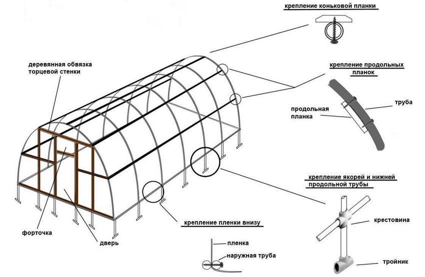 Схема теплицы из полипропиленовых труб, покрытой пленкой