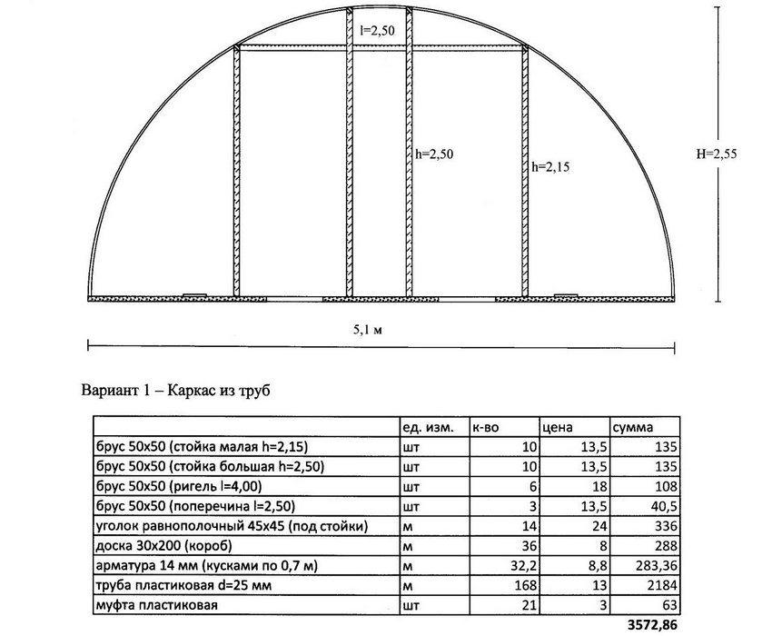 Расчет материалов для теплицы. Длина сооружения – 12 м, ширина – 5,1 м, высота – 2,55 м. Расчетное расстояние между дугами – 60 см. Длина дуги (трубы) 3,14 х R = 3,14 х 2,55 м = 8 м