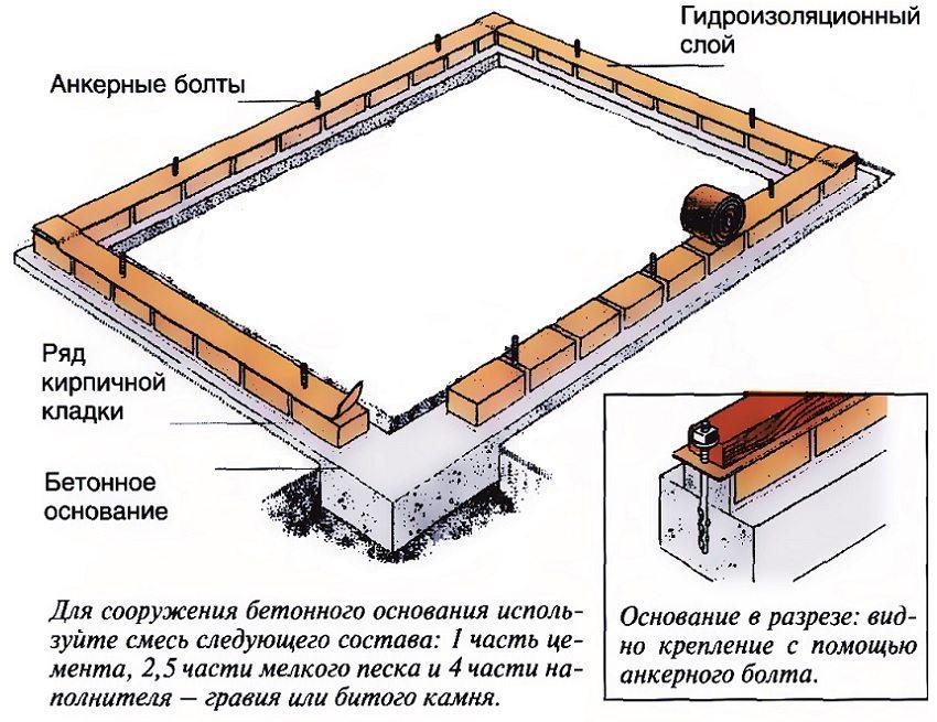 Теплица из поликарбоната своими руками чертежи и размеры