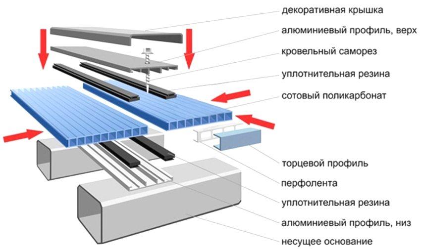 Схема монтажа листов из поликарбоната