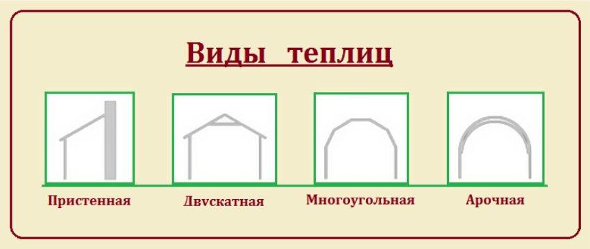 Варианты тепличных конструкций