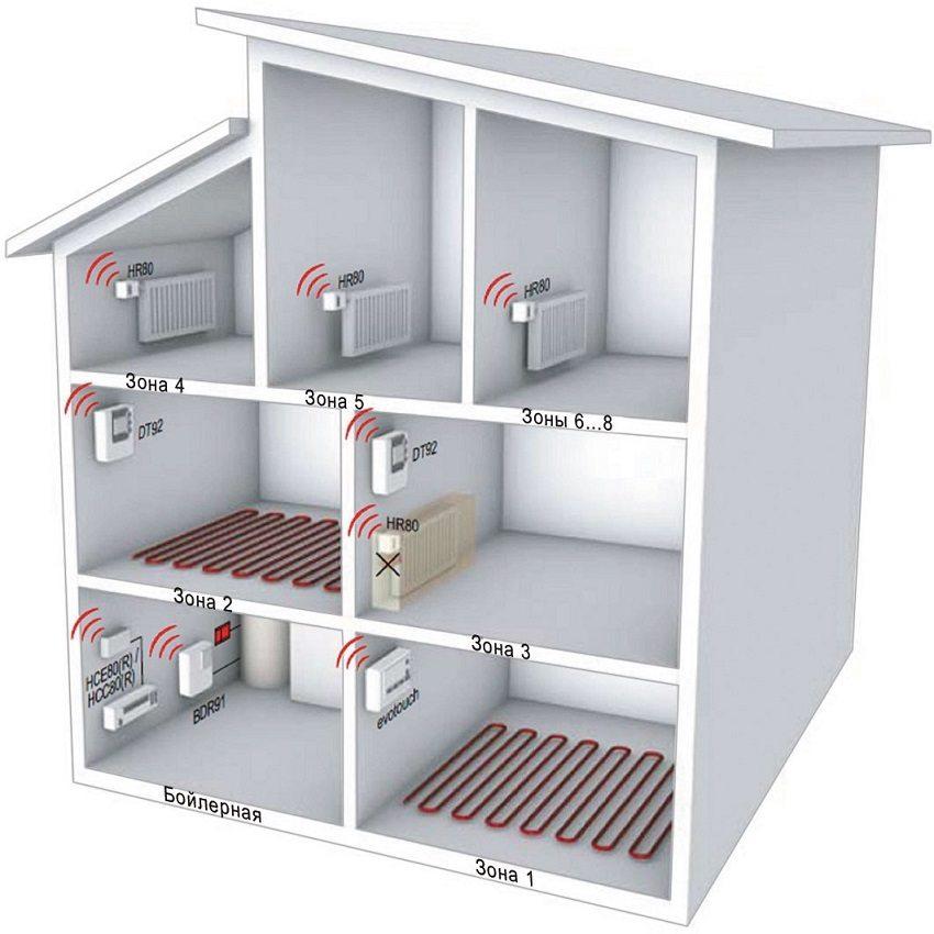 Многозональная система отопления с радиаторами и теплым полом контролируется терморегулятором