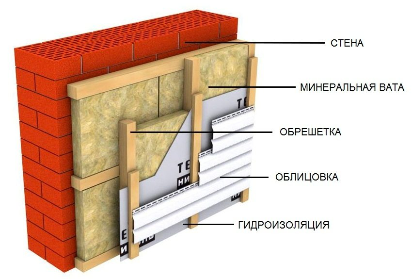 Схема обустройства теплоизоляции стены с применением минеральной ваты