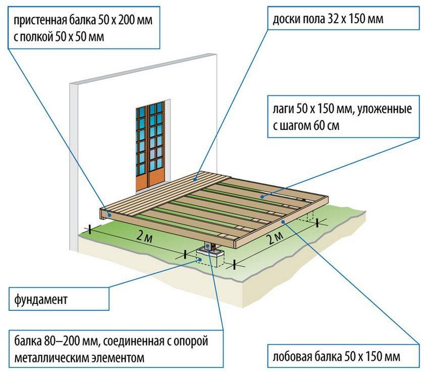 Схема устройства деревянной террасы