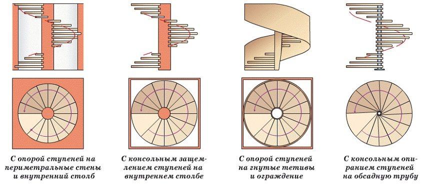 Варианты конструкции винтовой лестницы