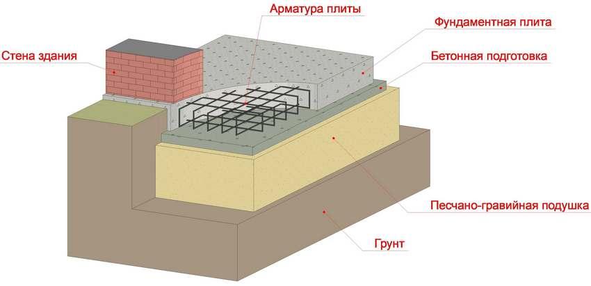 Пример устройства плитного фундамента