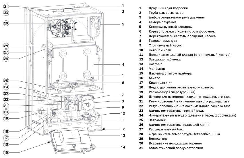 Конструкция газового котла BOSCH GAZ 4000 W ZWA 24-2 A