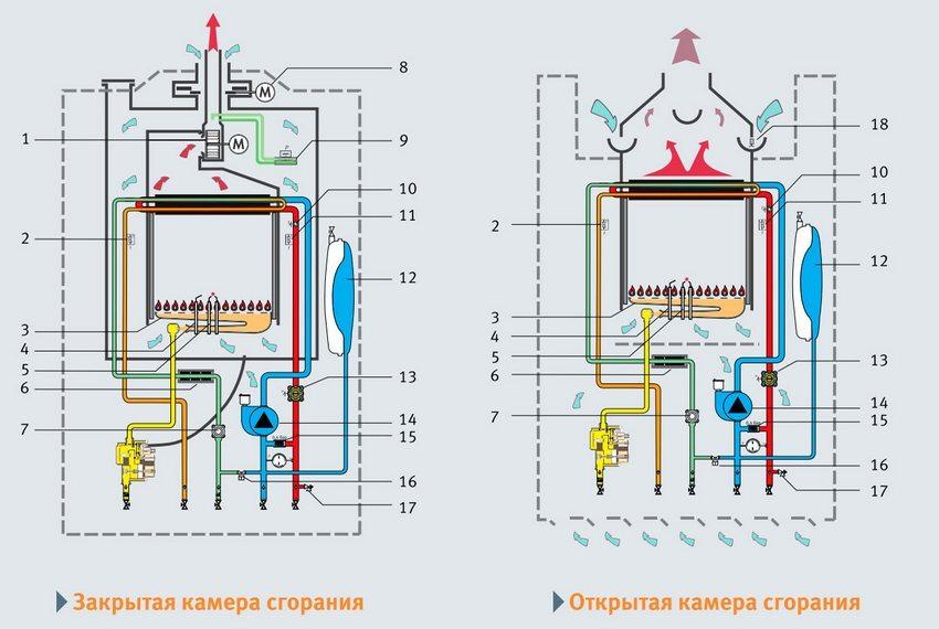 Устройство настенного газового котла: 1 - вентилятор дымоудаления; 2 - NTC датчик температуры ГВС; 3 - горелка из нержавеющей стали; 4 - ионизационный электрод контроля пламени; 5 - электроды розжига; 6 - магнитное противонакипное устройство; 7 - датчик расхода воды ГВС (турбинка); 8 - блокировка холодного воздуха/регулятор избыточной тяги (исполнение F); 9 - контроль отвода продуктов сгорания (реле давления); 10 - предохранительный термостат; 11 - NTC датчик температуры отопления; 12 - закрытый расширительный бак; 13 - датчик давления в системе отопления; 14 - 3-х скоростной циркуляционный насос; 15 - автоматический байпас; 16 - кран для подпитки и заполнения; 17 - предохранительный сбросной вентиль 3 бар; 18 - контроль отвода продуктов сгорания (термодатчик)