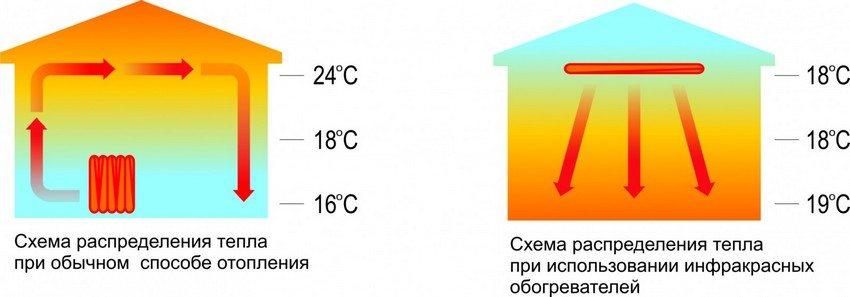 Сравнительная схема распределения температур при конвекционном отоплении и в случае применения инфракрасного обогревателя