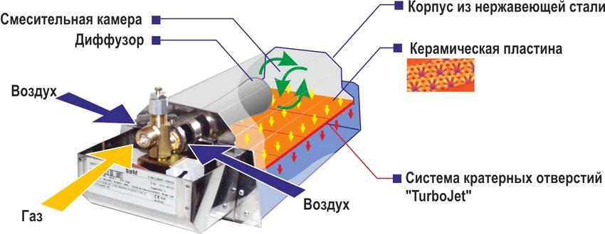 Схема устройства газового инфракрасного обогревателя