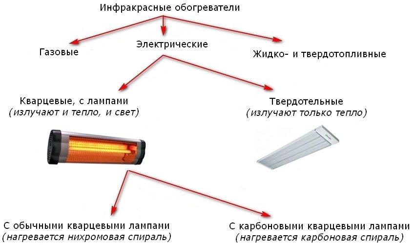 Электрические обогреватели – самый распространенный и безопасный вариант для отопления дачи