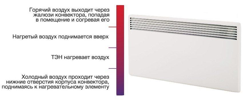 Принцип работы настенного конвектора отопления