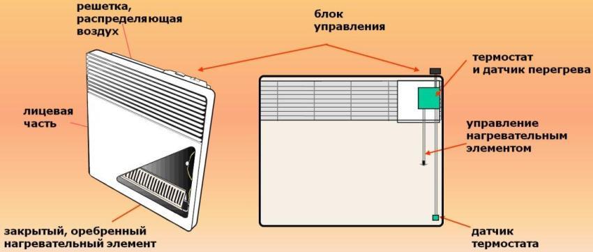 Конструктивные элементы электроконвектора