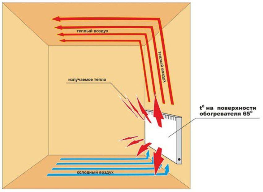 Принцип работы электрообогревателя: естественная конвекция и излучаемое тепло от поверхности прибора