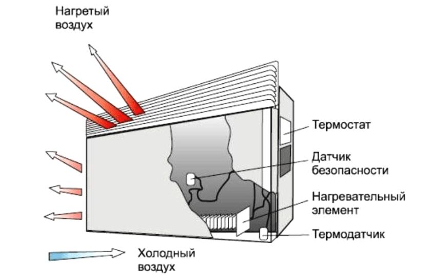 В конвекторе предусмотрено два отверстия, через которые проходит холодный и горячий воздух