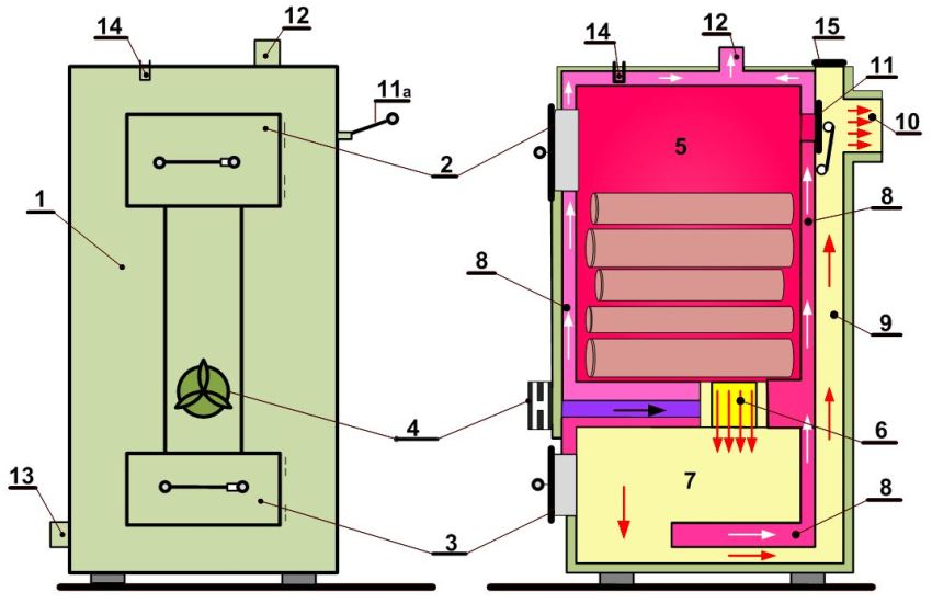 Схема самодельного газогенератора с принудительной подачей воздуха в зону горения: 1 – корпус котла; 2 – загрузочная дверца; 3 – дверца зольника; 4 – а вентилятор подачи воздуха в зону горения; 5 – камера загрузки и зона первичного горения топлива; 6 – технологическое отверстие для прочистки каналов дымохода; 7 – камера сгорания древесных газов; 8 – рубашка теплообменника; 9 – канал отвода дымовых газов; 10 – выпускная горловина дымохода; 11 – регулировочный шибер дымохода (11а - ручка шибера); 12 – выходной патрубок в распределительный трубопровод; 13 – обратный патрубок, по которому остывший теплоноситель поступает из системы отопления; 14 – гильза узла контроля (термоманометр); 15 – люк для прочистки дымовых каналов