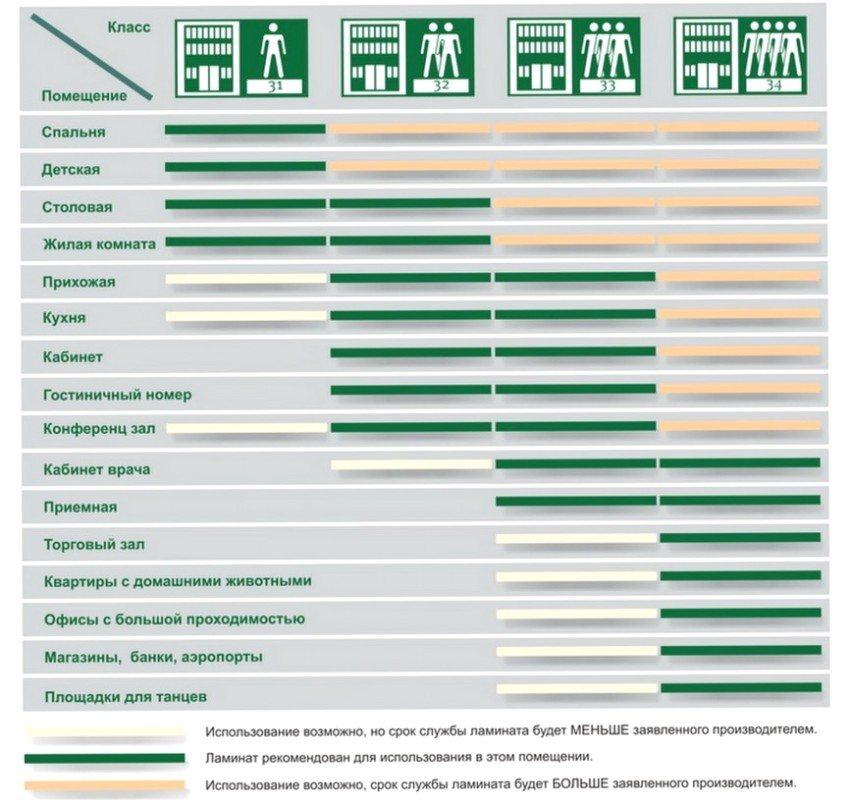 Таблица соответствия класса износостойкости, типа комнаты и срока службы ламината