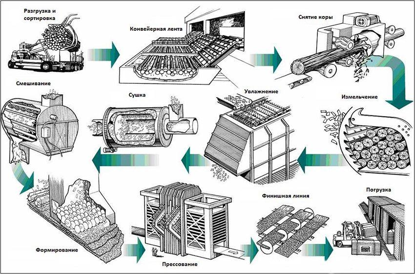 Производство плит ОСБ