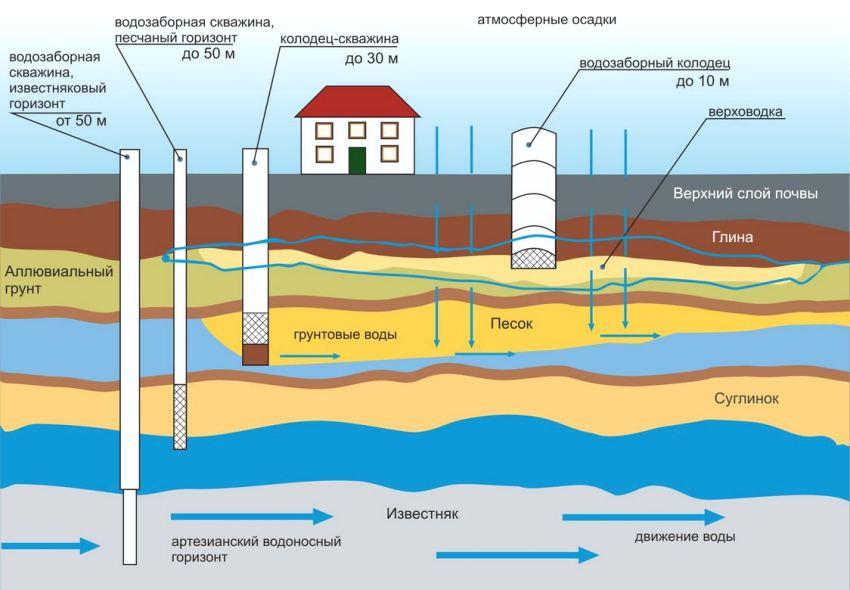 Для использования насосной станции, уровень воды в скважине или колодце не должен находится ниже 9 м от уровня почвы