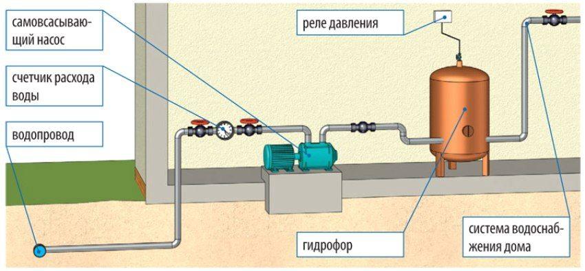 Схема подключения насосной станции к водопроводной сети