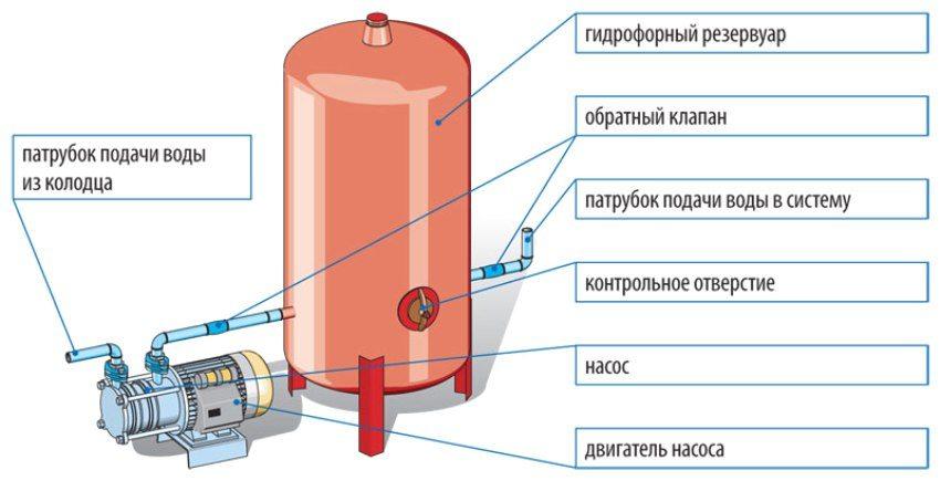 Устройство насосной станции с безмембранным гидрофором