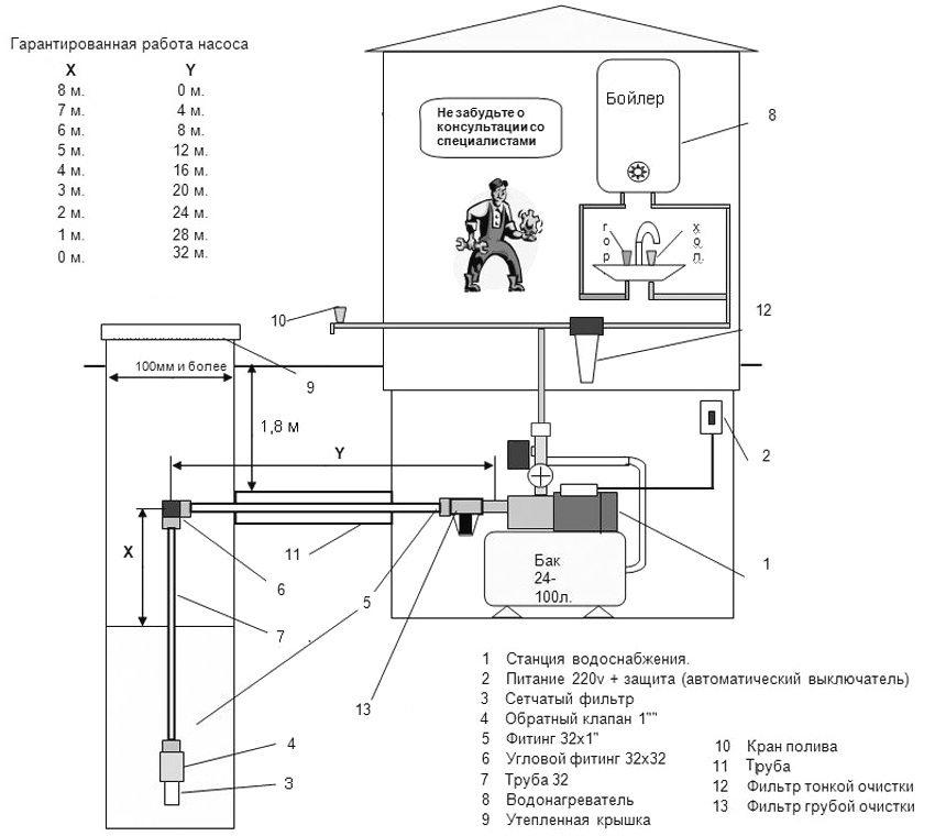 Схема установки насосной станции для водоснабжения частного дома