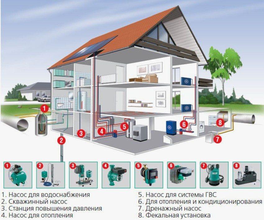 Система насосного оборудования для частного загородного дома