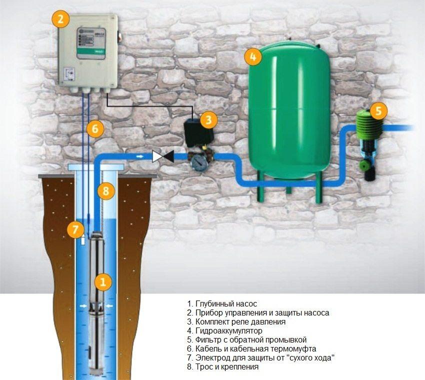 Принцип работы погружного насоса для колодца или скважины