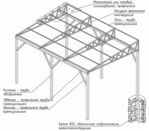 Схема устройства навеса, примыкающего к частному дому