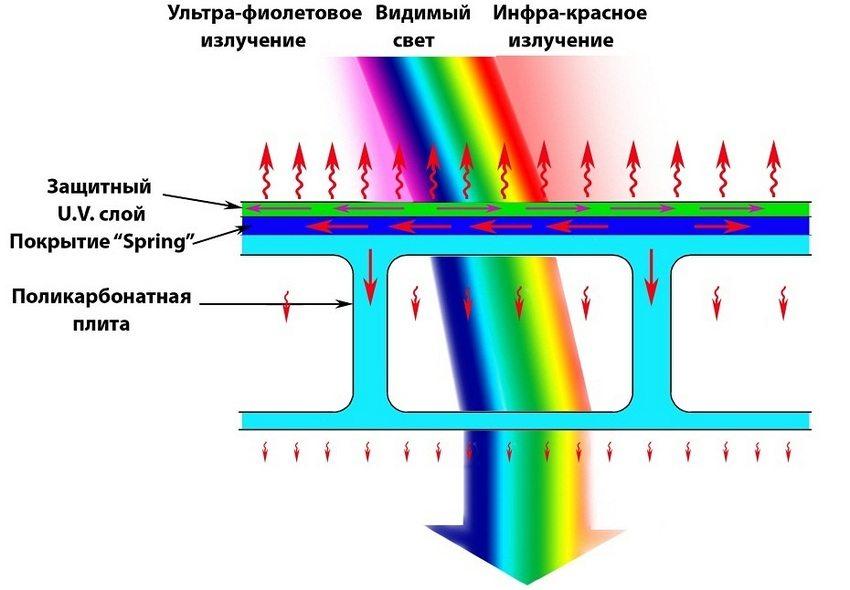 Поликарбонат эффективно защищает от ультрафиолетового излучения