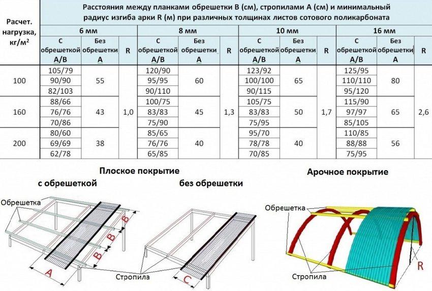 Схема покрытия крыши листами поликарбоната