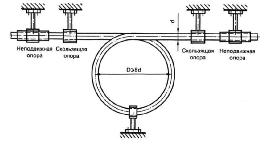 Пример обустройства петлеобразного компенсатора при монтаже ПП-труб