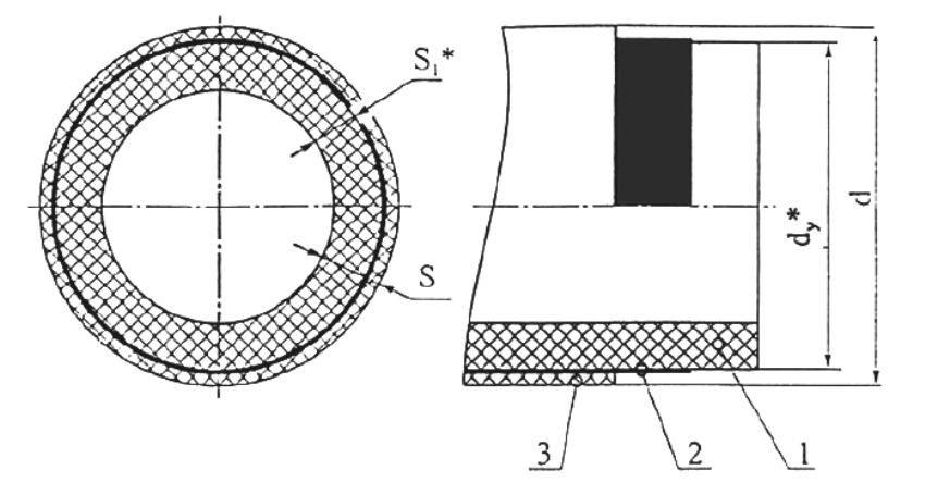 Строение армированной трубы: 1 - полипропилен; 2 - алюминиевая фольга; 3 - полипропилен; S - общая толщина трубы; S1 - толщина основной трубы; d - наружный диаметр; dy - наружный диаметр основной трубы