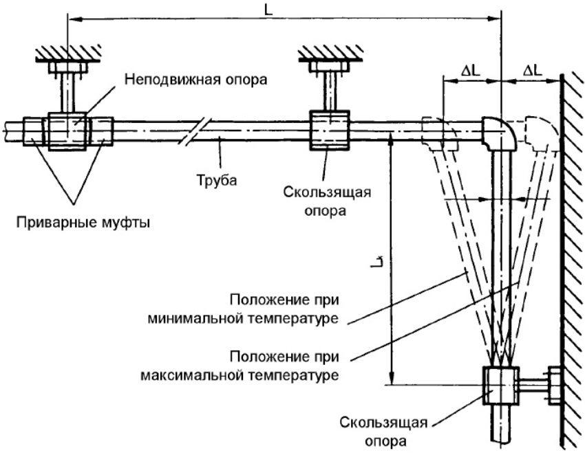 Монтаж полипропиленовых труб с Г-образным компенсатором теплового расширения