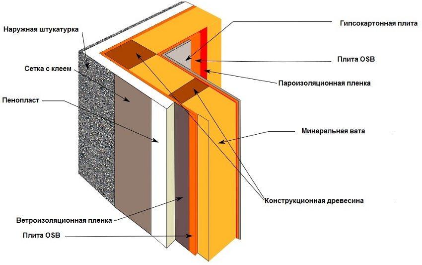 Пример обустройства утепления и пароизоляции стены деревянного дома