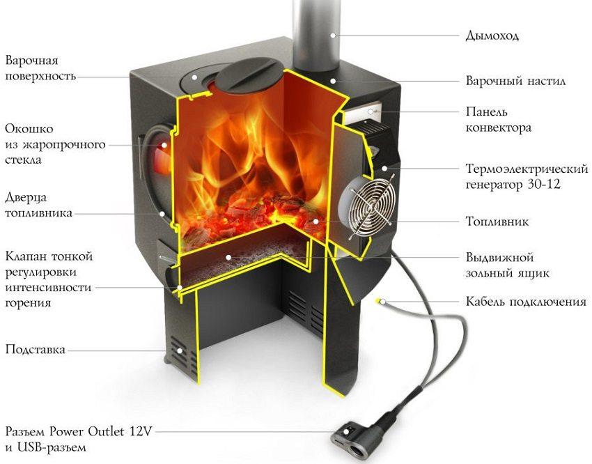 Электрогенерирующая дровяная печь в разрезе