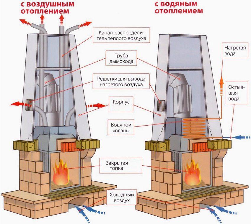 Схема печи на дровах с воздушным и водяным отоплением