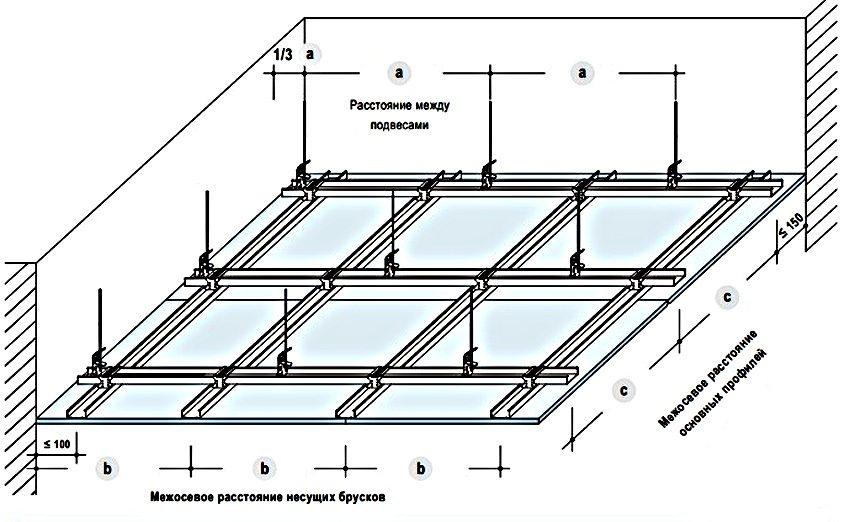 Схема монтажа каркаса для двухуровневого потолка из гипсокартон