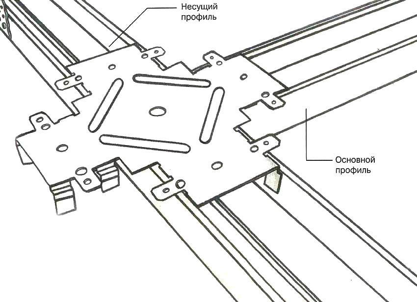 Для монтажа подвесных гипсокартонных потолков используют два типа профилей