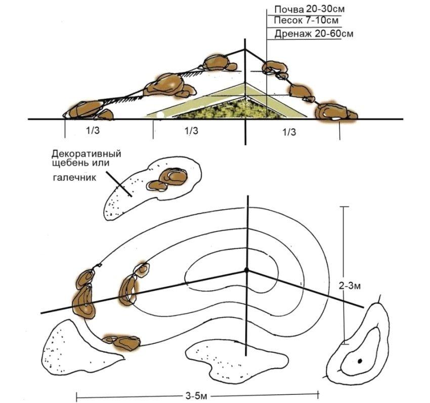 Схема создания альпийской горки
