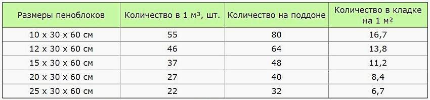 Таблица размеров и расхода пеноблоков. Количество блоков в кладке на 1 м² с условием, что горизонтальная опорная площадка блоков по ширине (толщина стены) составляет 30 см, а по длине равна 60 см