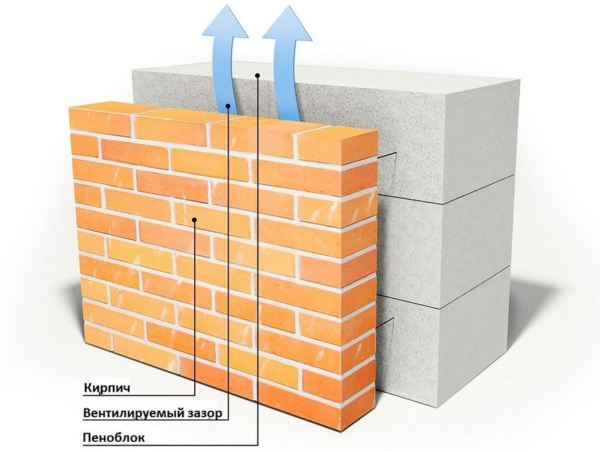 Устройство стены из пеноблоков, облицованной кирпичом