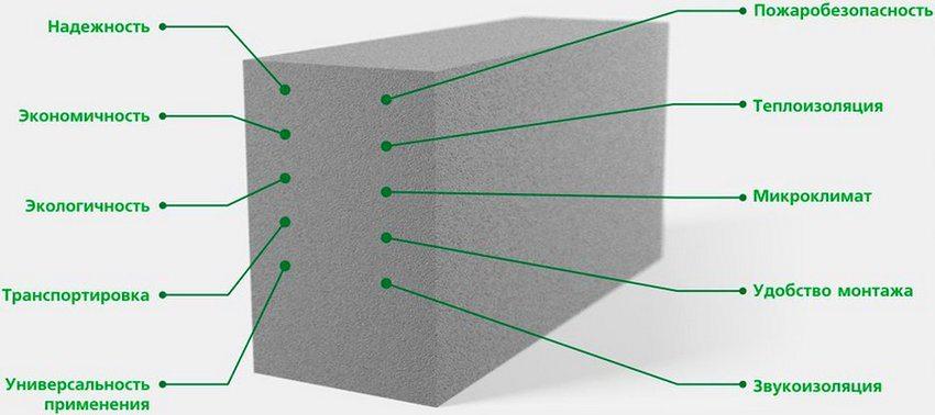 Положительные свойства пенобетонных блоков