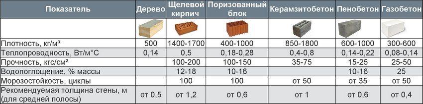 Сравнительные характеристики различных строительных материалов