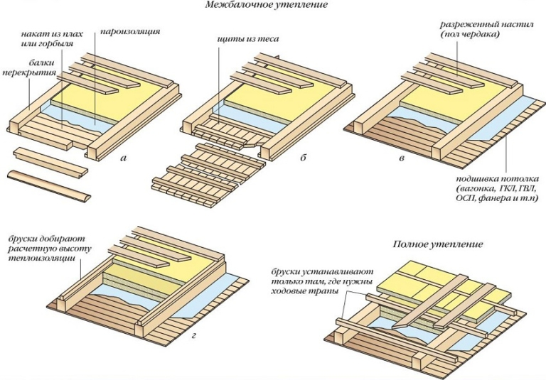 Утепление чердачных перекрытий инструкция