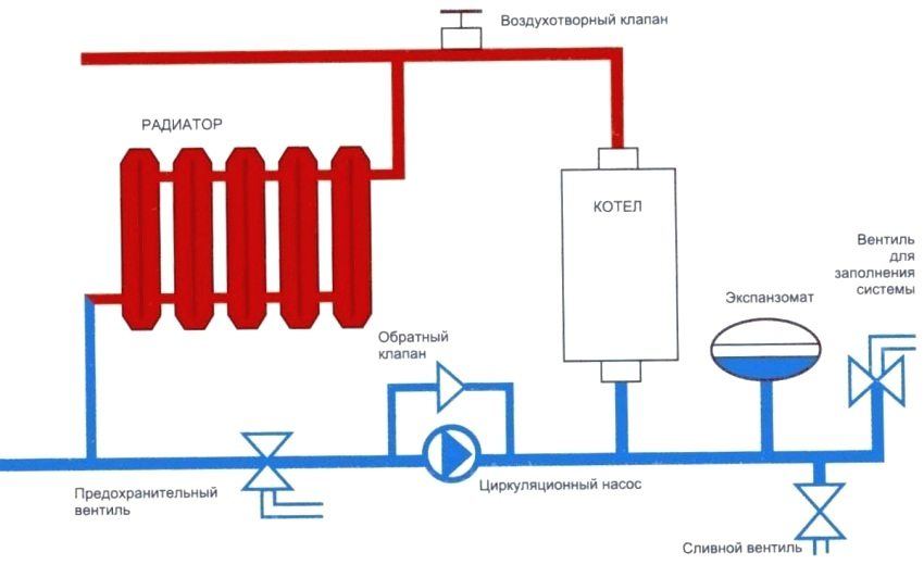 Схема подключения электрического котла в отопительную систему